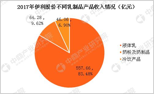 2018年中国乳制品行业市场前景研究报告