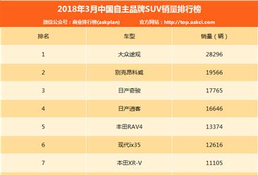 2018年3月合资品牌SUV销量排行榜:大众途观实力第一(附排名)