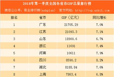 2018年第一季度各省市GDP排行榜:天津重庆排名下滑 吉林或被贵州赶超(附榜单)