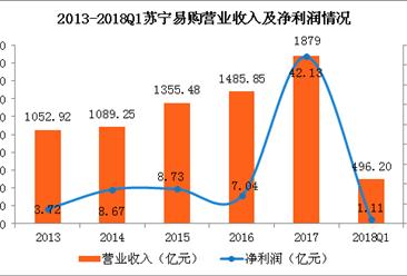 苏宁易购2018一季度净利1.11亿  实现6个季度连续盈利(图)