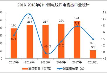 中国电线和电缆出口数据分析:一季度出口量超50万吨  增长3.9%(附图表)