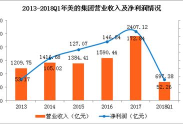 美的集团一季度实现净利52.56亿元 同比增长21%