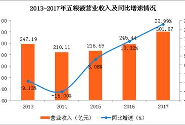 五粮液2017全年实现净利96.74亿元 同比增长超四成(图)