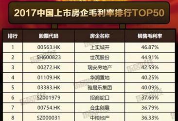 2017永利国际娱乐上市房企毛利率排行榜TOP50:恒大仅排第九(附榜单)