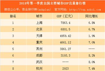 2018年第一季度全国主要城市GDP排行榜:无锡反超长沙 郑州赶超佛山(附榜单)