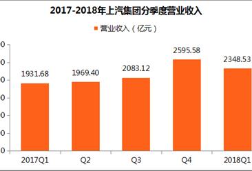 上汽集团2018一季度财报:实现净利润97.07亿元 同比增长17.5%