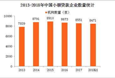 5张图带你了解2018年中国小额贷款公司机构经营情况