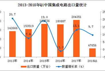 2018年一季度中国集成电路出口量476.56亿个 同比增长9.7%(附图表)