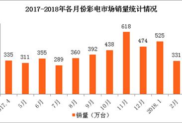 2018年3月全国彩电市场销量达359万台 同比增长8.4%(图)
