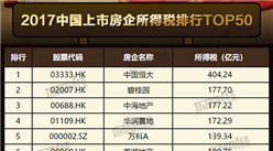 2017中國上市房企納稅排行榜TOP50:恒大成納稅大王(附榜單)