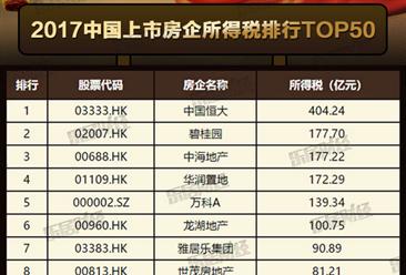 2017中国上市房企纳税排行榜TOP50:恒大成纳税大王(附榜单)