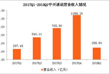未考虑拒绝令影响 中兴通讯1季度净利同比增长近四成(图)