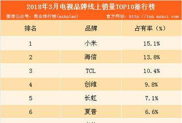 2018年3月电视品牌线上销量排行榜:小米电视勇夺亚博娱乐手机APP第一(附榜单)