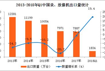 2018年中国录/放像机出口数据分析:一季度出口量增长19.4%(附图表)