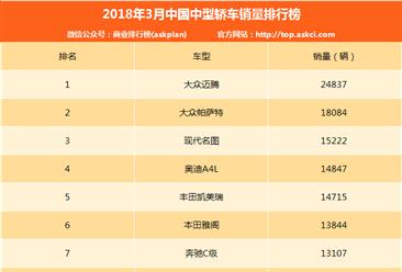 2018年3月中型轿车销量排行榜:大众迈腾第一(附排名)