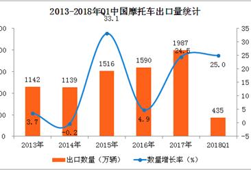 中国摩托车出口数据分析:2018年一季度出口量增长25%(附图表)