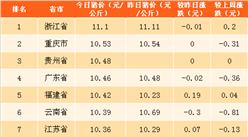 2018年4月28日全国各省市生猪价格排行榜(附全榜单)