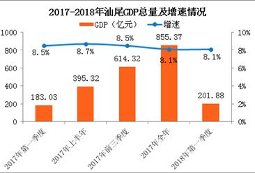 2018年一季度汕尾经济运行情况分析:GDP同比增长8.1%(附图表)