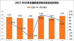 2018年一季度全國鐵路貨物總發送量9.84億噸:同比增長7.7%