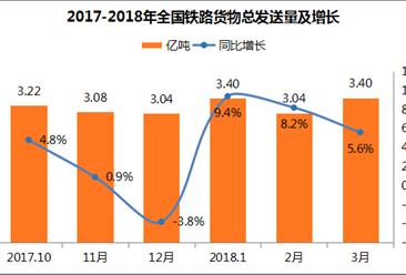 2018年一季度全国铁路货物总发送量9.84亿吨:同比增长7.7%