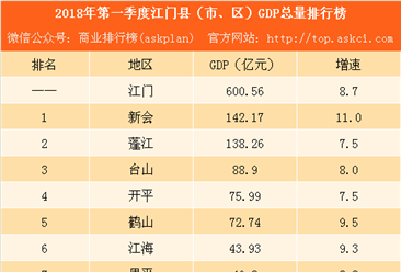 2018年第一季度江门区市GDP排行榜:新会鹤山江海增速超增速超9%(附榜单)
