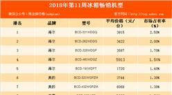2018年第11周白電暢銷機型排行榜:海爾品牌冰箱最暢銷(附榜單)