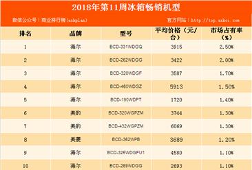 2018年第11周白电畅销机型排行榜:海尔品牌冰箱最畅销(附榜单)