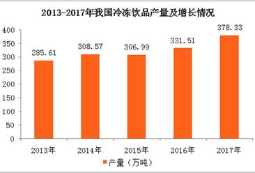 2017年全国各地冷冻饮品产量排名:河南第一 广东第二