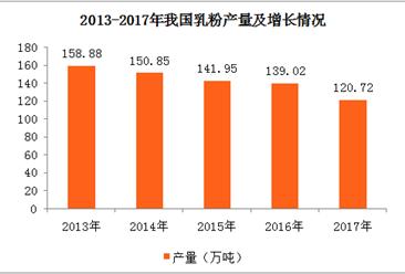 2017年亚博娱乐手机APP各地乳粉产量排名:黑龙江排名第一(图)