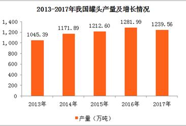 2017年全国各地罐头产量排行榜:福建省位居榜首