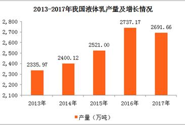 2017年亚博娱乐手机APP各地液体乳产量排行榜:河北第一 河南第二