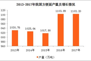 2017年全国各地方便面产量排行榜:河南第一 河北第二