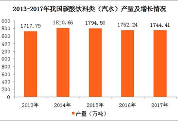 2017年全国各地碳酸饮料(汽水)产量排名:广东省位居榜首(图)