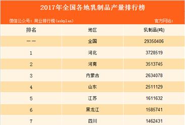 2017年全国各地乳制品产量排行榜:河北河南分别前二