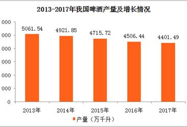 2017年全国各地啤酒产量排名:山东省排名第一