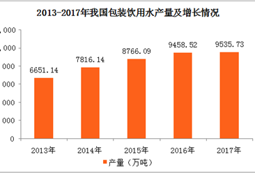2017年全国各地包装饮用水产量排名:广东第一 四川第二(图)