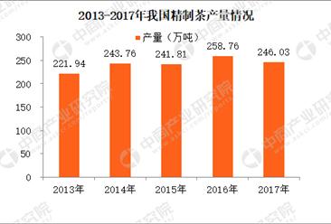 2017年我国精制茶产量数据分析:全年产量246万吨(图)