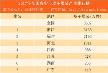 2017年全国各省市皮革服装产量排行榜:浙江第一 福建第二(附榜单)