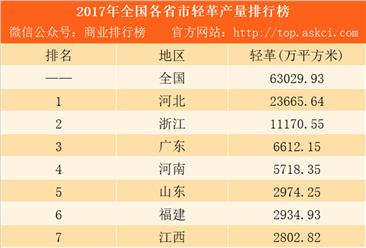 2017年全国各省市轻革产量排行榜:河北第一 浙江第二(附榜单)