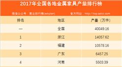 2017年全国各省市金属家具产量排行榜分析:浙江省产量第一(附榜单)