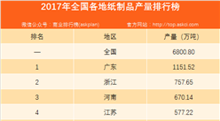 2017年全国各省市纸制品产量排行榜(附全榜单)