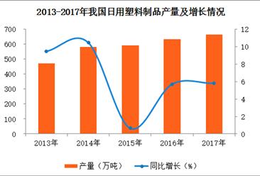 2017年中国日用塑料制品产量数据分析:全年产量达665.14万吨 累计增长5.8%.