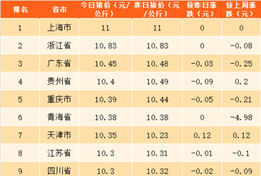2018年5月1日全国各省市生猪价格排行榜(附全榜单)