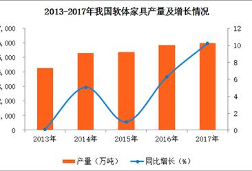 2017年全国软体家具产量达5971.36万件 同比增长10.23%(图)