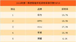 2018年第一季度中国智能手机市场数据分析及预测:OPPO销量第一(附图表)