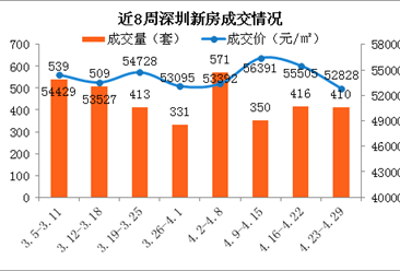 2018年第17周深圳新房市场监测周报:南山房价环比下跌8%(图)