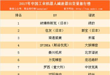 2017年中国工业机器人减速器出货量排行榜:纳博特斯克位列榜首(附榜单)