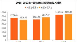 中鐵總2017業績轉好?收入、利潤有增長 總負債卻近5萬億元