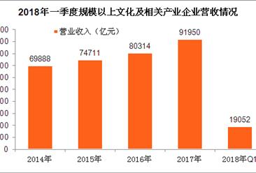 2018年一季度全国文化产业运行情况分析:营收增长10.5%