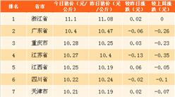 2018年5月2日全国各省市生猪价格排行榜(附全榜单)